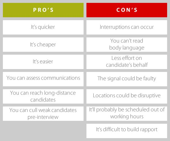 The Pros & Cons Of A Telephone Interview